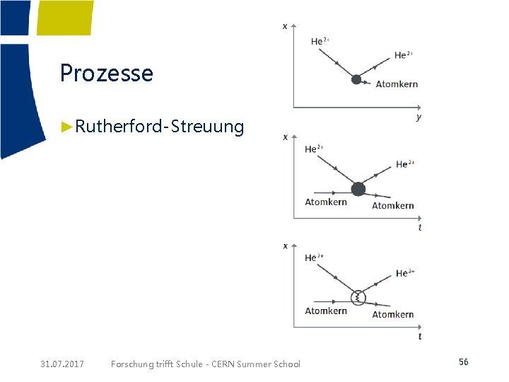 Prozesse ►Rutherford-Streuung 31. 07. 2017 Forschung trifft Schule - CERN Summer School 56