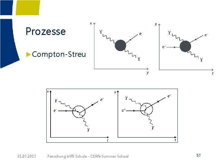 Prozesse ►Compton-Streuung 31. 07. 2017 Forschung trifft Schule - CERN Summer School 57