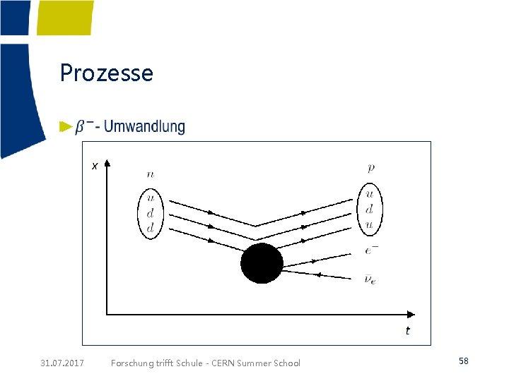 Prozesse ► 31. 07. 2017 Forschung trifft Schule - CERN Summer School 58