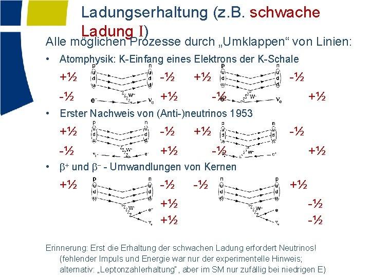 """Ladungserhaltung (z. B. schwache Ladung I) Alle möglichen Prozesse durch """"Umklappen"""" von Linien: •"""