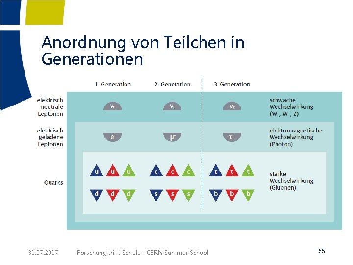 Anordnung von Teilchen in Generationen 31. 07. 2017 Forschung trifft Schule - CERN Summer