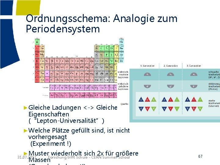 """Ordnungsschema: Analogie zum Periodensystem ►Gleiche Ladungen <-> Gleiche Eigenschaften (""""Lepton-Universalität"""") ►Welche Plätze gefüllt sind,"""