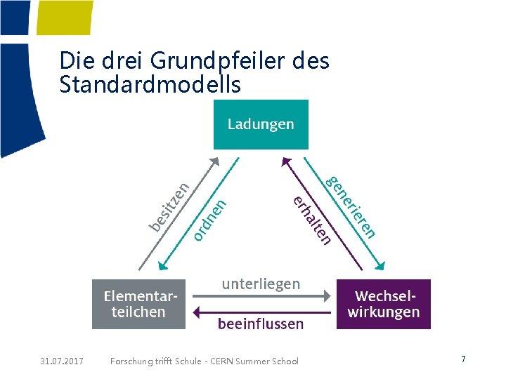 Die drei Grundpfeiler des Standardmodells 31. 07. 2017 Forschung trifft Schule - CERN Summer
