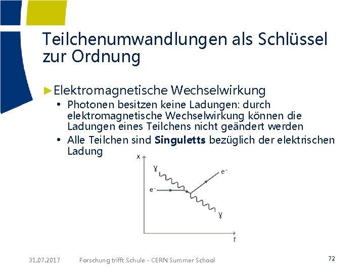 Teilchenumwandlungen als Schlüssel zur Ordnung ►Elektromagnetische Wechselwirkung • Photonen besitzen keine Ladungen: durch •