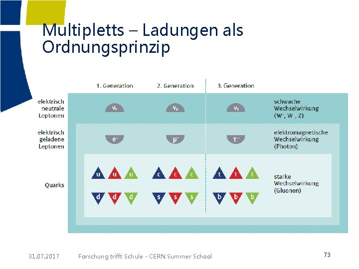 Multipletts – Ladungen als Ordnungsprinzip 31. 07. 2017 Forschung trifft Schule - CERN Summer
