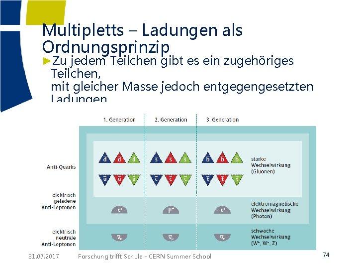 Multipletts – Ladungen als Ordnungsprinzip ►Zu jedem Teilchen gibt es ein zugehöriges Teilchen, mit