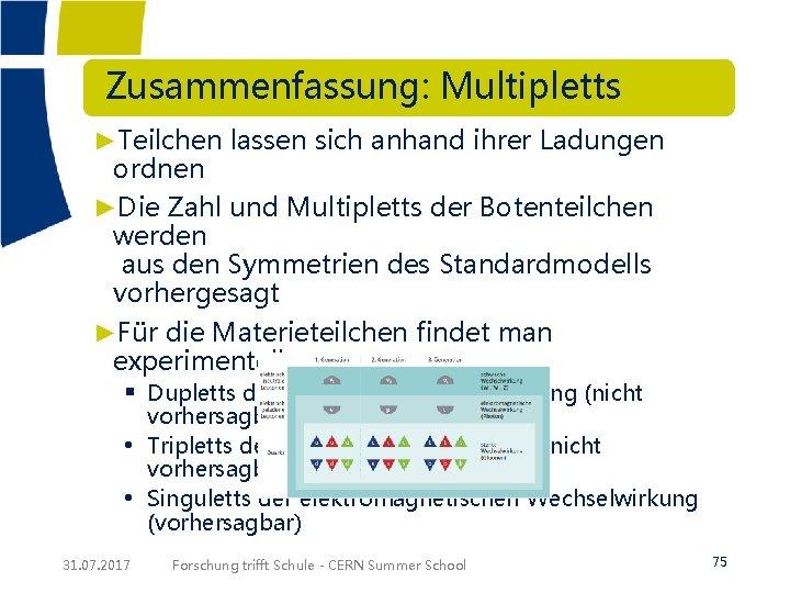 Zusammenfassung: Multipletts ►Teilchen lassen sich anhand ihrer Ladungen ordnen ►Die Zahl und Multipletts
