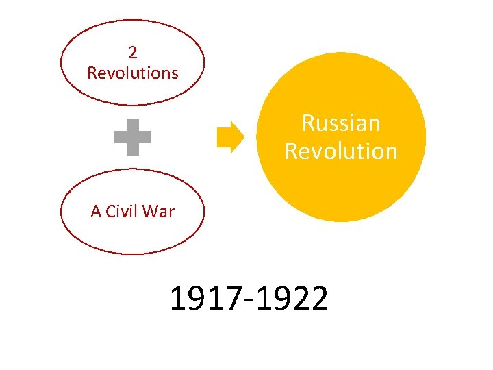 2 Revolutions Russian Revolution A Civil War 1917 -1922
