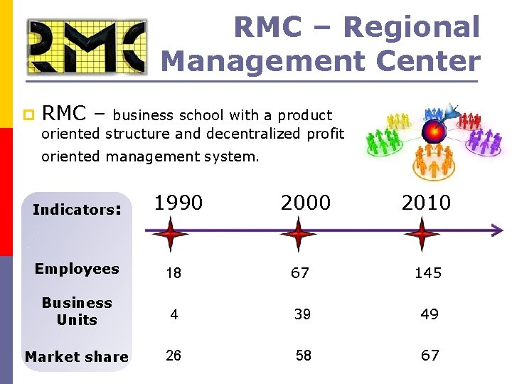 RMC – Regional Management Center p RMC – business school with a product oriented