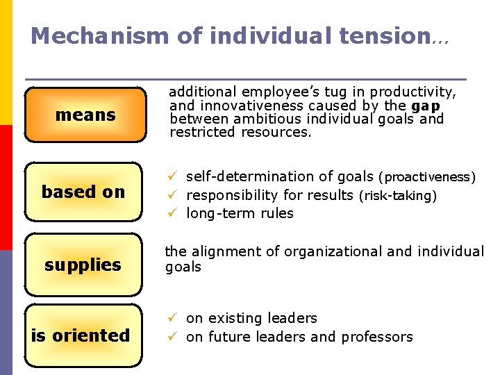 Mechanism of individual tension… means additional employee's tug in productivity, and innovativeness caused by
