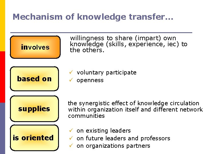 Mechanism of knowledge transfer… involves willingness to share (impart) own knowledge (skills, experience, iec)