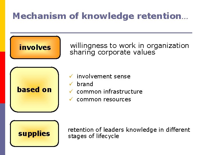 Mechanism of knowledge retention… involves willingness to work in organization sharing corporate values involvement