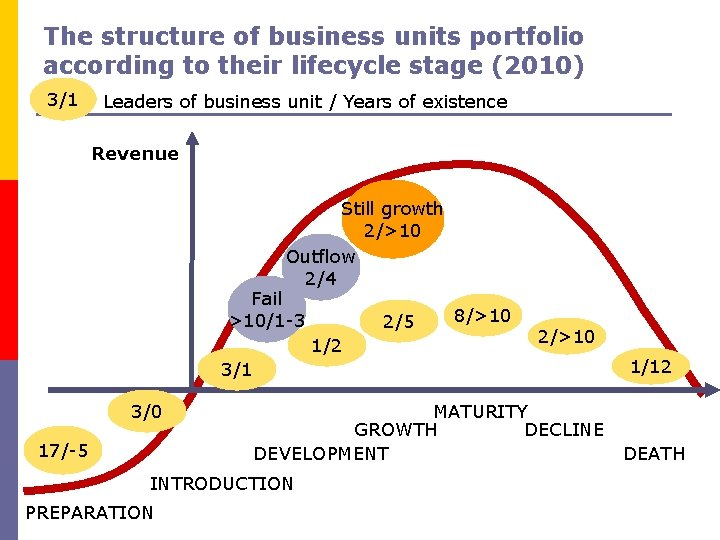 The structure of business units portfolio according to their lifecycle stage (2010) 3/1 Leaders