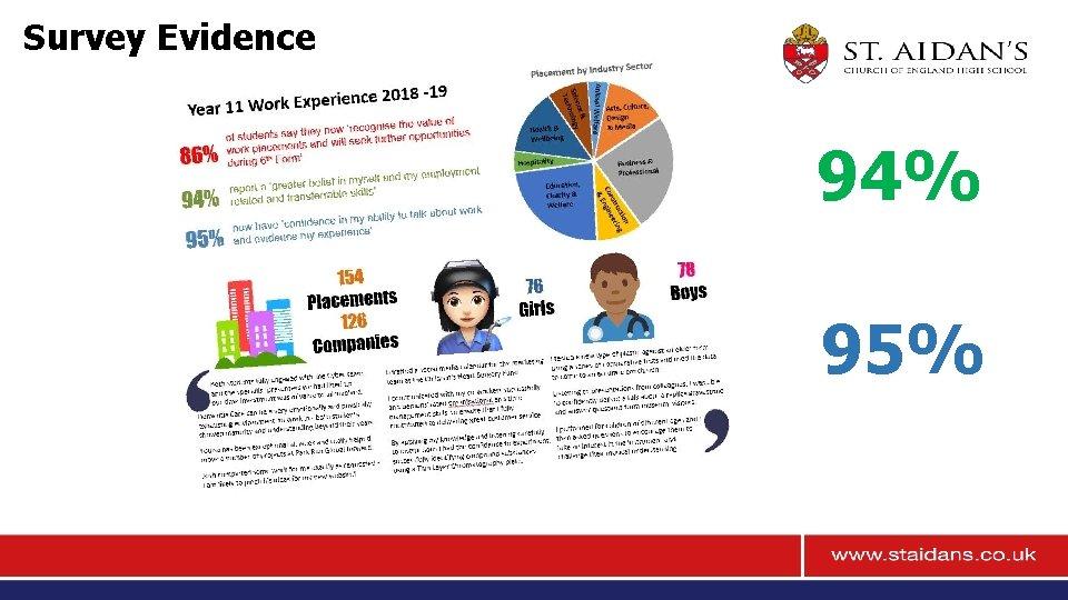 Survey Evidence 94% 95%
