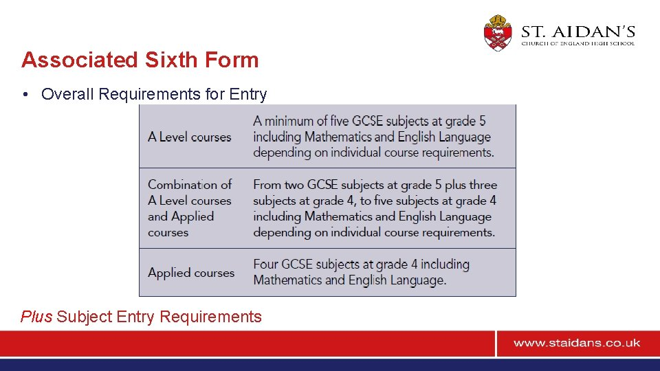 Associated Sixth Form • Overall Requirements for Entry Plus Subject Entry Requirements
