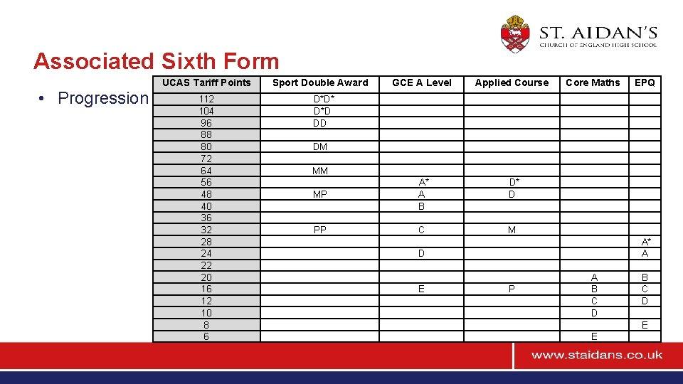 Associated Sixth Form • Progression UCAS Tariff Points Sport Double Award GCE A Level