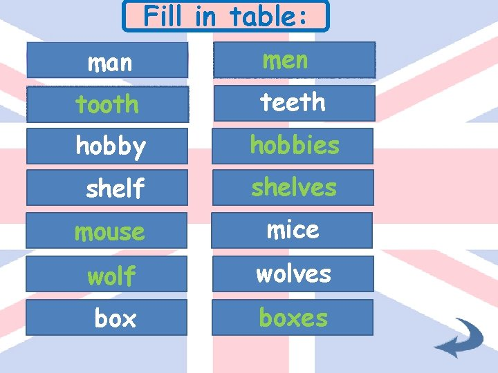 Fill in table: man men tooth teeth hobby hobbies shelf shelves mouse mice wolf