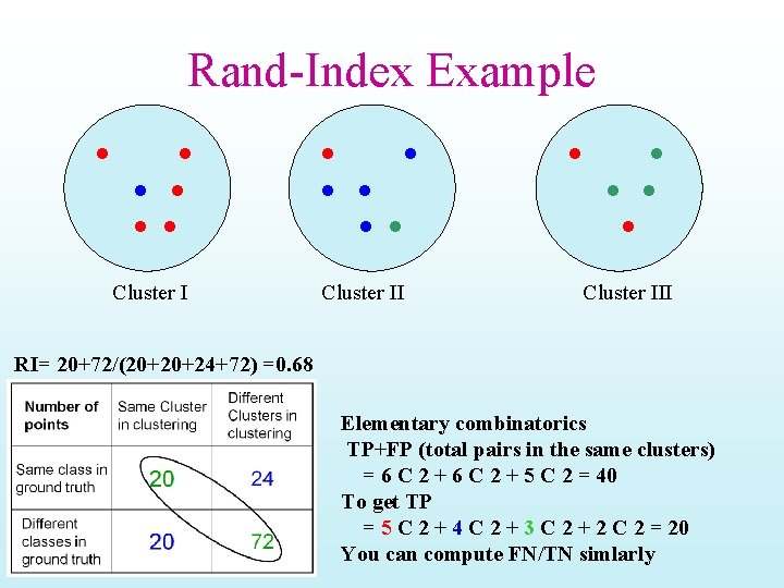 Rand-Index Example Cluster III RI= 20+72/(20+20+24+72) =0. 68 Elementary combinatorics TP+FP (total pairs in