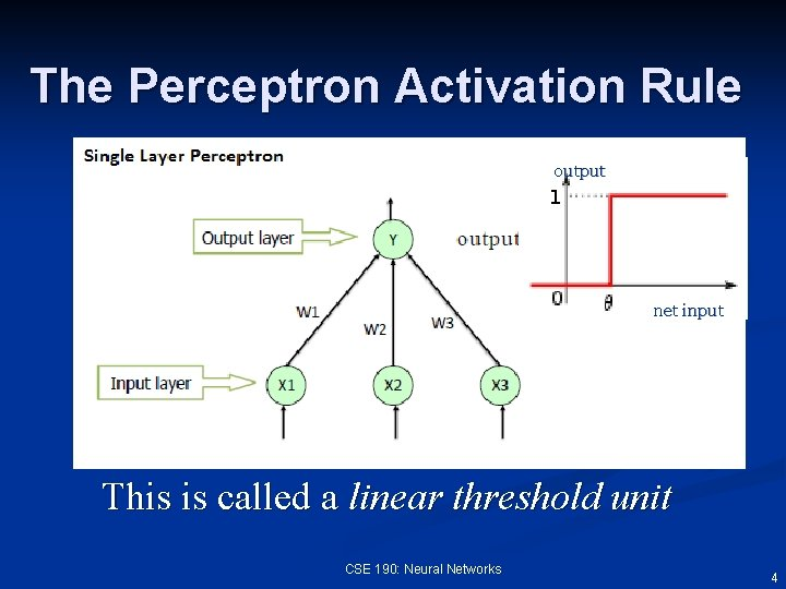 The Perceptron Activation Rule output net input This is called a linear threshold unit