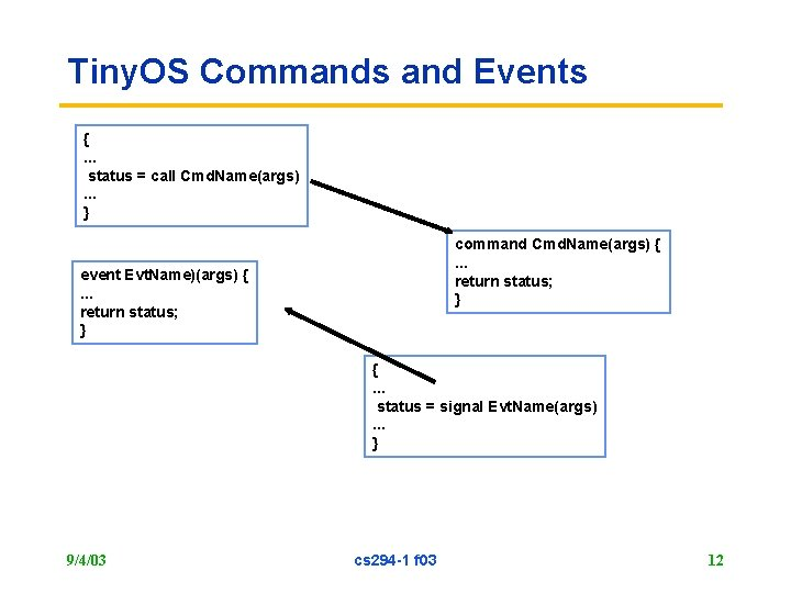 Tiny. OS Commands and Events {. . . status = call Cmd. Name(args). .