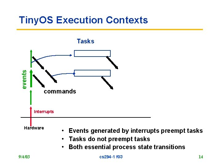 Tiny. OS Execution Contexts events Tasks commands Interrupts Hardware 9/4/03 • Events generated by