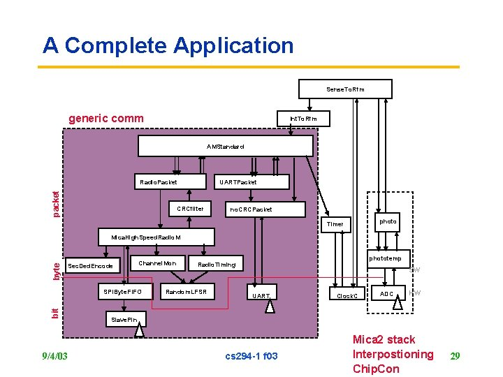 A Complete Application Sense. To. Rfm generic comm Int. To. Rfm AMStandard packet Radio.