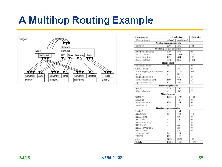A Multihop Routing Example 9/4/03 cs 294 -1 f 03 35