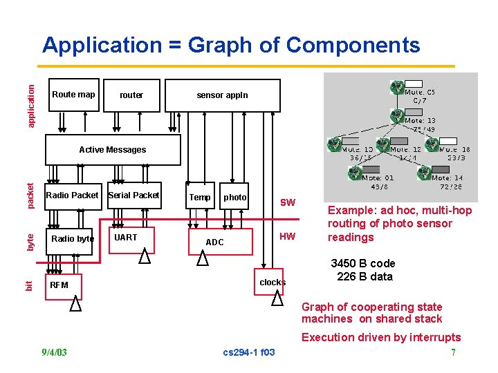 application Application = Graph of Components Route map router sensor appln packet Radio byte