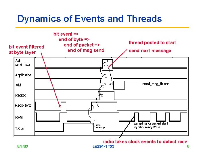 Dynamics of Events and Threads bit event filtered at byte layer bit event =>