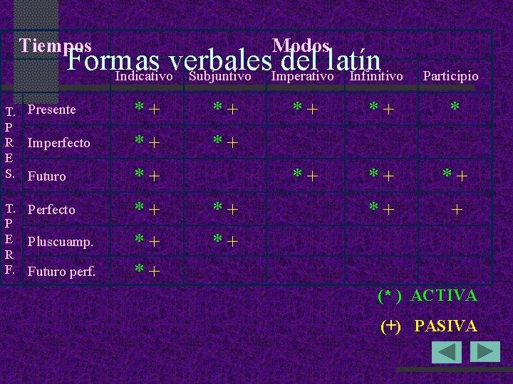 Tiempos Modos Formas verbales del latín Indicativo Subjuntivo Imperativo Infinitivo T. Presente P R
