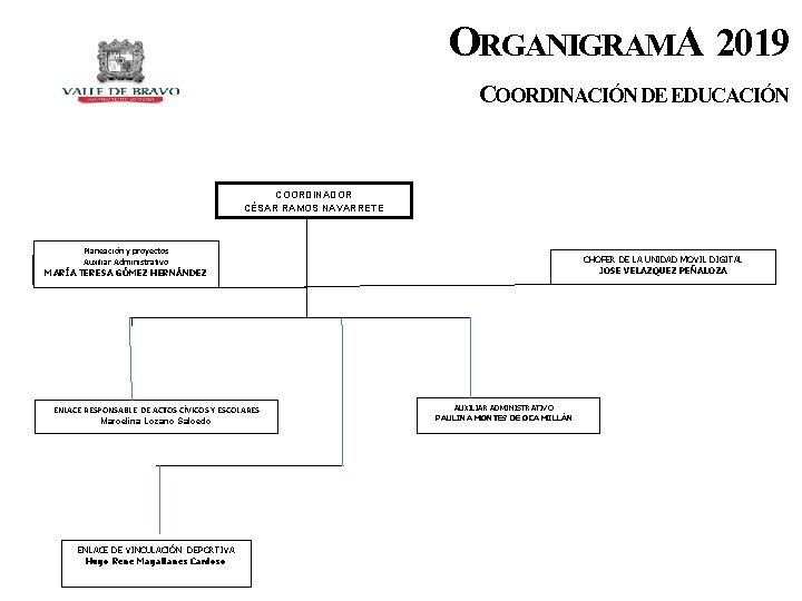 ORGANIGRAMA 2019 COORDINACIÓN DE EDUCACIÓN COORDINADOR CÉSAR RAMOS NAVARRETE Planeación y proyectos Auxiliar Responsable