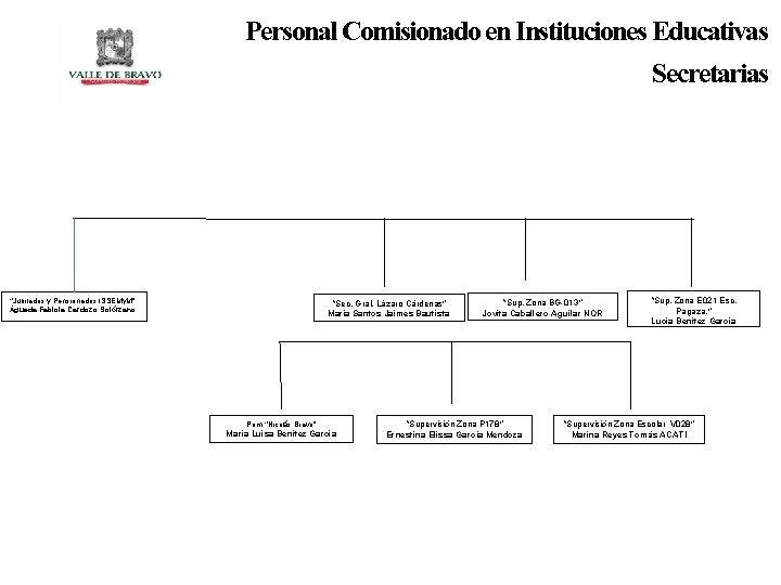 """Personal Comisionado en Instituciones Educativas Secretarias """"Jubilados y Pensionados ISSEMy. M"""" Águeda Fabiola Cardozo"""