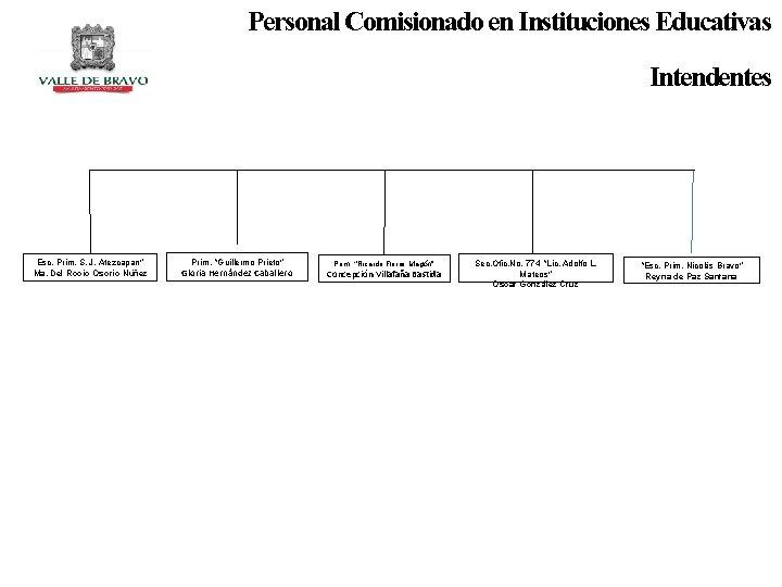 """Personal Comisionado en Instituciones Educativas Intendentes Esc. Prim. S. J. Atezcapan"""" Ma. Del Rocío"""