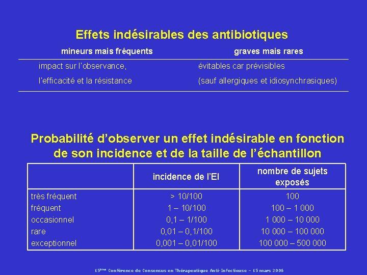 Effets indésirables des antibiotiques mineurs mais fréquents graves mais rares impact sur l'observance, évitables