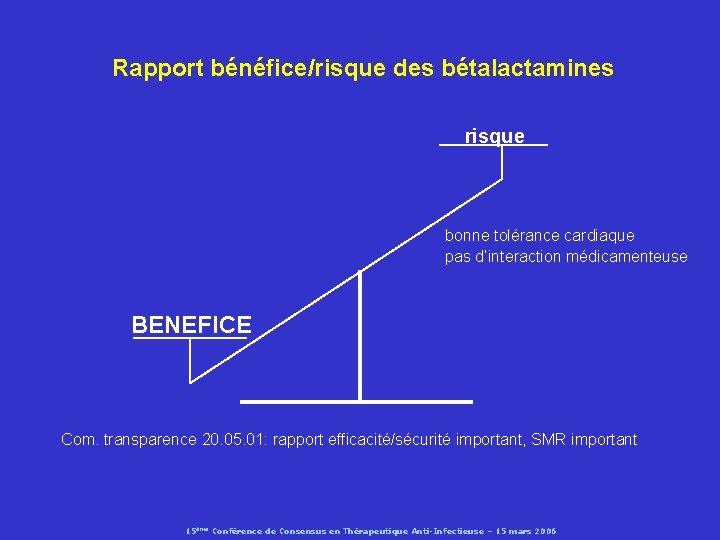 Rapport bénéfice/risque des bétalactamines risque bonne tolérance cardiaque pas d'interaction médicamenteuse BENEFICE Com. transparence