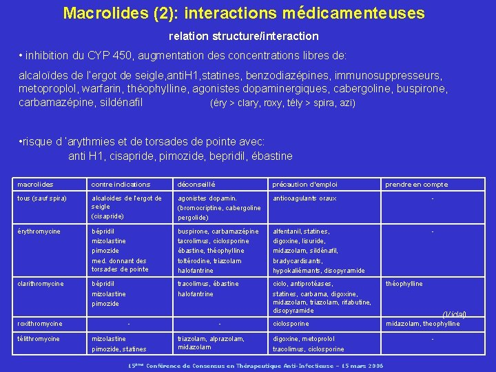 Macrolides (2): interactions médicamenteuses relation structure/interaction • inhibition du CYP 450, augmentation des concentrations
