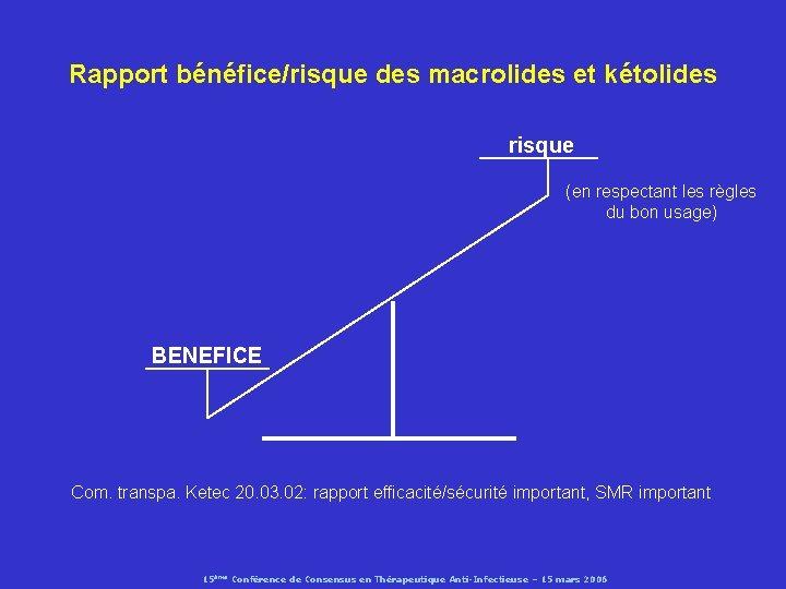 Rapport bénéfice/risque des macrolides et kétolides risque (en respectant les règles du bon usage)