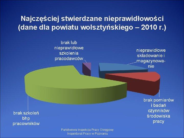 Najczęściej stwierdzane nieprawidłowości (dane dla powiatu wolsztyńskiego – 2010 r. ) Państwowa Inspekcja Pracy