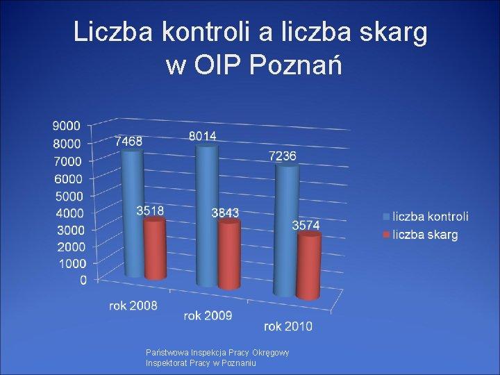 Liczba kontroli a liczba skarg w OIP Poznań Państwowa Inspekcja Pracy Okręgowy Inspektorat Pracy