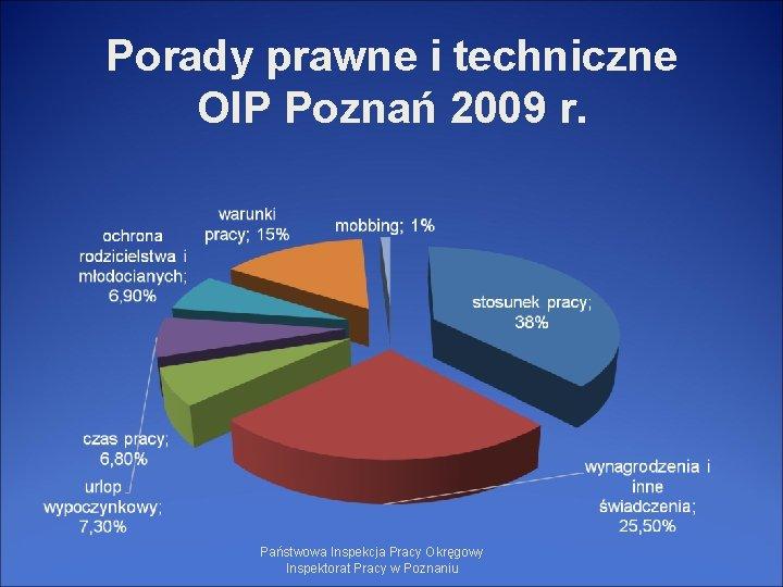 Porady prawne i techniczne OIP Poznań 2009 r. Państwowa Inspekcja Pracy Okręgowy Inspektorat Pracy
