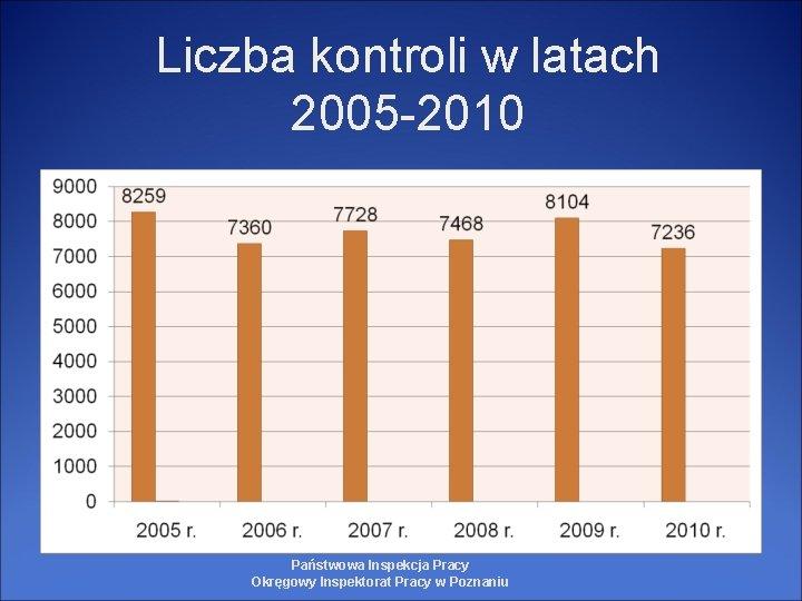 Liczba kontroli w latach 2005 -2010 Państwowa Inspekcja Pracy Okręgowy Inspektorat Pracy w Poznaniu