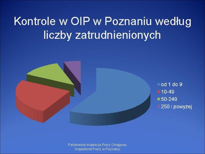 Kontrole w OIP w Poznaniu według liczby zatrudnienionych Państwowa Inspekcja Pracy Okręgowy Inspektorat Pracy