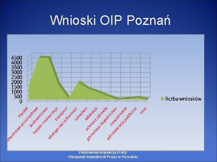 Wnioski OIP Poznań Państwowa Inspekcja Pracy Okręgowy Inspektorat Pracy w Poznaniu