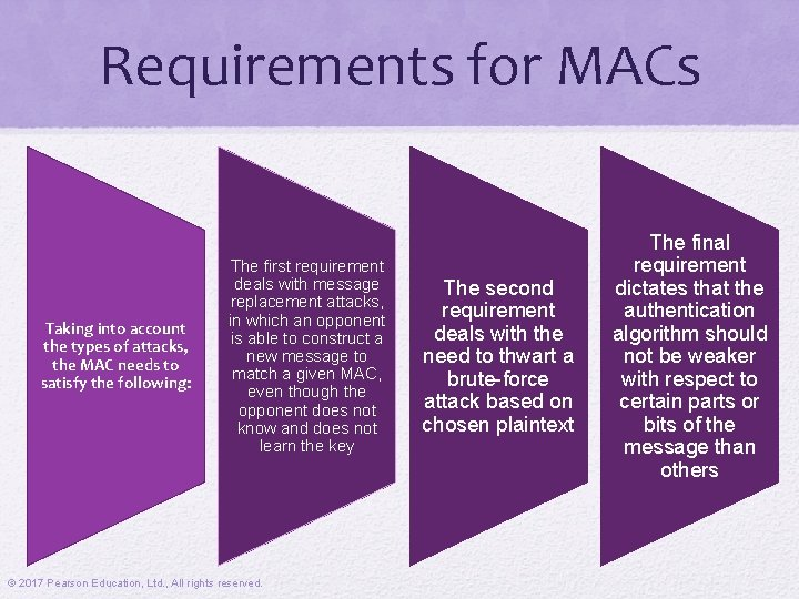 Requirements for MACs Taking into account the types of attacks, the MAC needs to