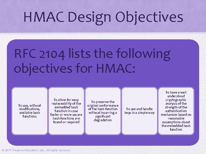 HMAC Design Objectives RFC 2104 lists the following objectives for HMAC: To use, without