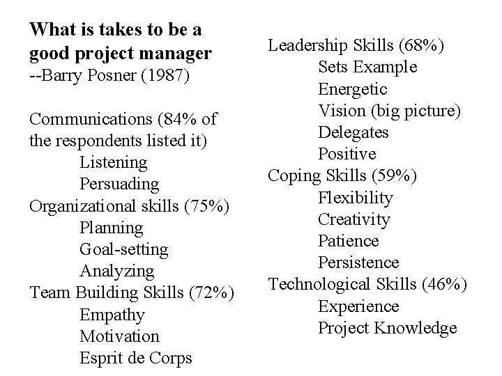 What is takes to be a good project manager --Barry Posner (1987) Communications (84%