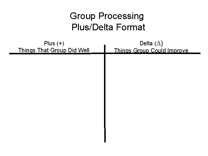 Group Processing Plus/Delta Format Plus (+) Things That Group Did Well Delta (∆) Things