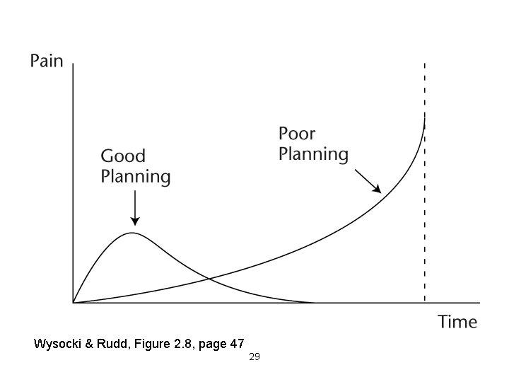 Wysocki & Rudd, Figure 2. 8, page 47 29