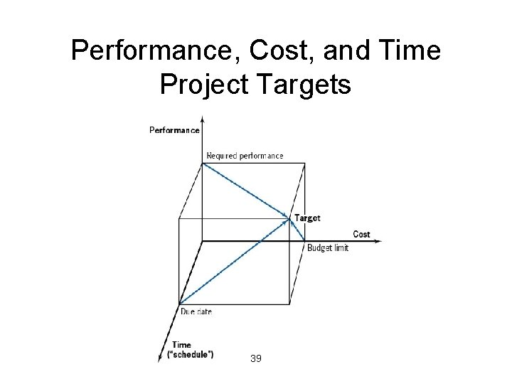 Performance, Cost, and Time Project Targets 39