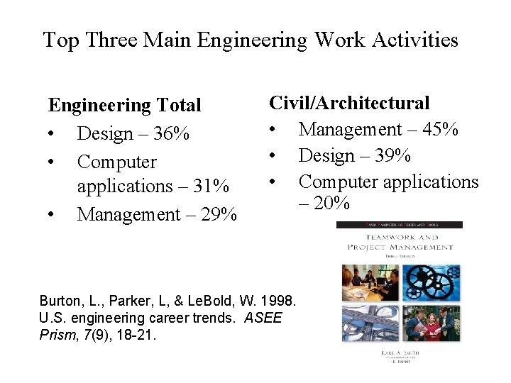 Top Three Main Engineering Work Activities Engineering Total • Design – 36% • Computer